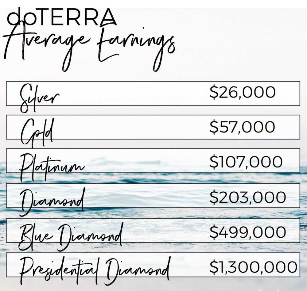 doterra average earnings.png