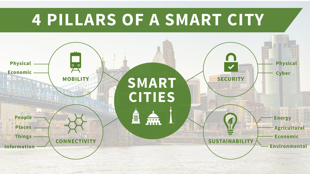 The 4 Pillars for The Regional Smart Cities Initiative: Connectivity, Mobility, Security, and Sustainability.