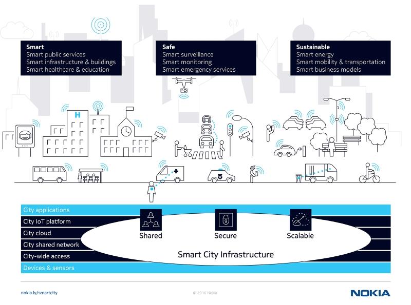 Nokia Smart City Playbook