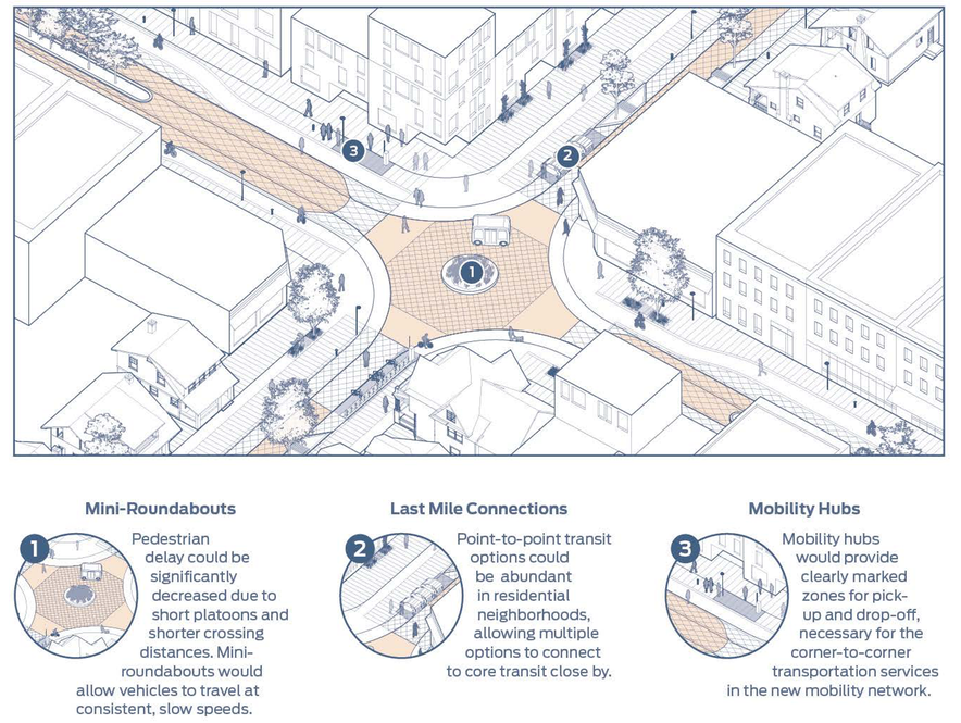 Nactos blueprint for autonomous urbanism venture smarter for those working in cities and public officials the blueprint is intended to serve as a foundational and aspirational human oriented vision for the city a malvernweather Gallery