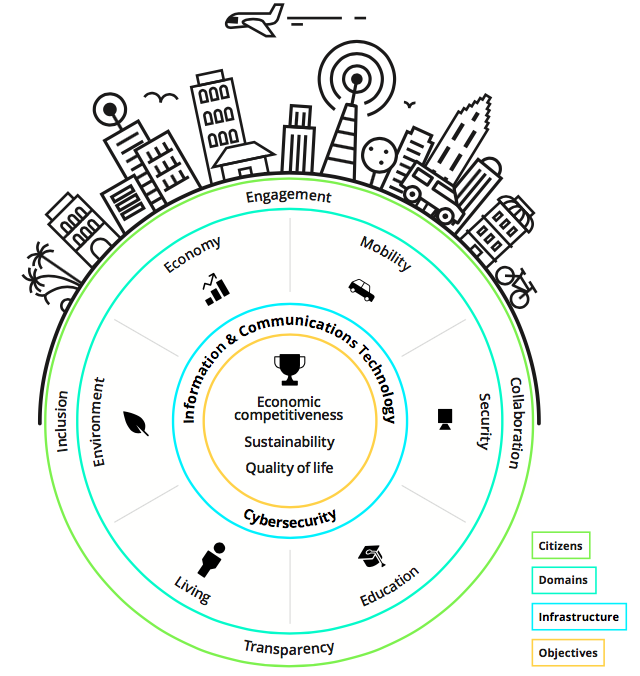 What domains support Smart City objectives?