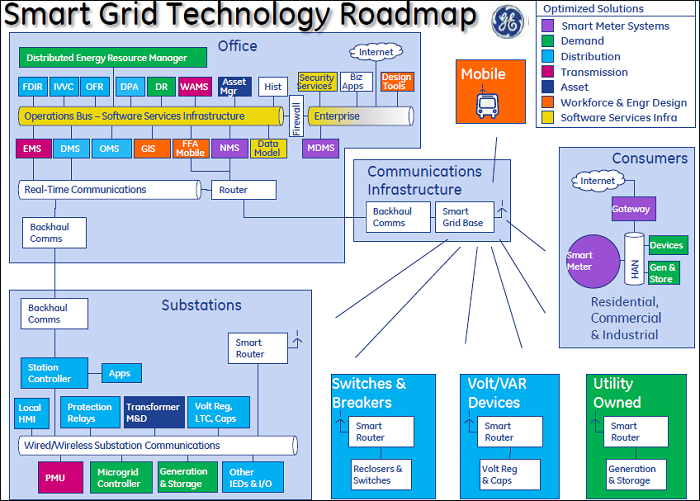 prototype modeling of smart grid technology at ciit lahore Comsats institute of information technology, lahore,pak 145 connections view ehtasham ibrahim's full profile it's free.