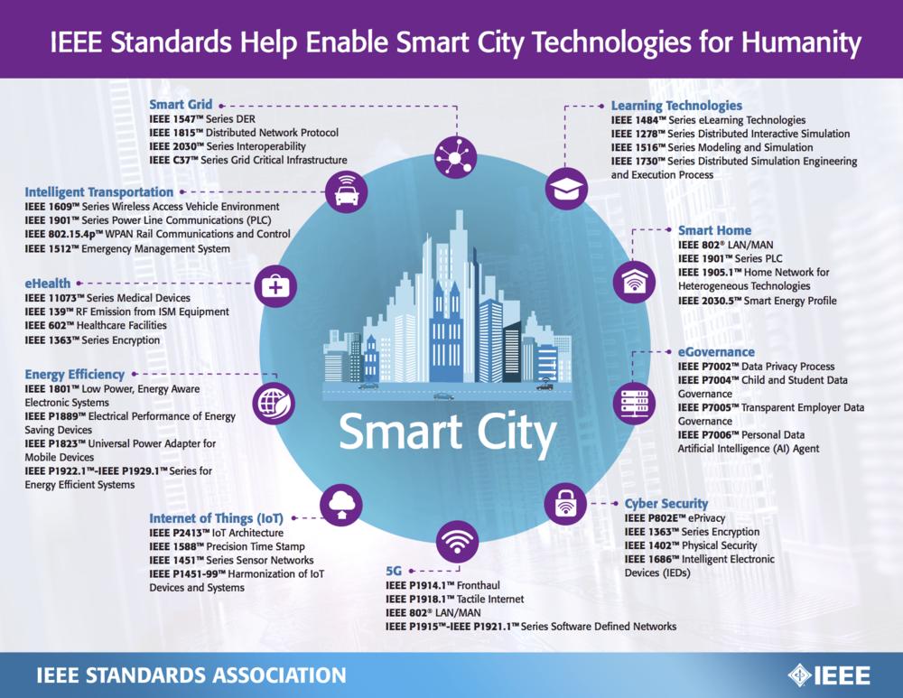 Venture Smarter with IEEE Standards on Smart Cities