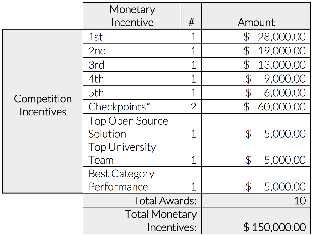 incentives_table.png
