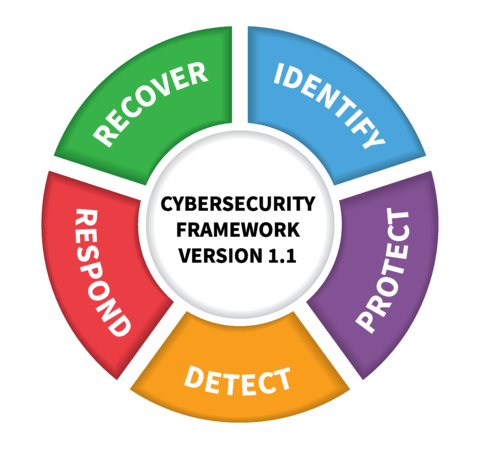 Venture Smarter with the NIST Framework for Improving Critical Infrastructure Cybersecurity.png