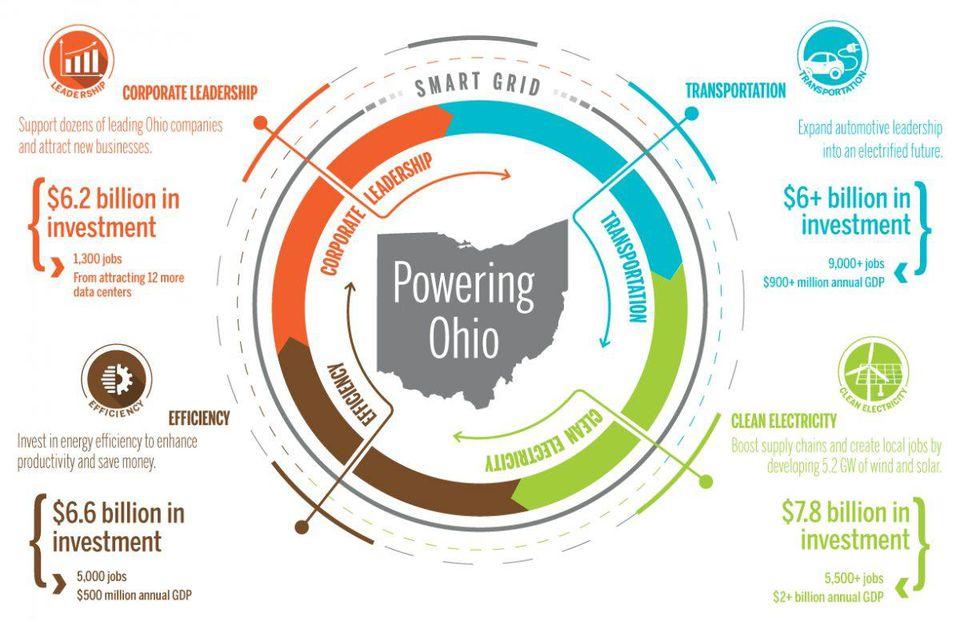 energy — Trending — Venture Smarter