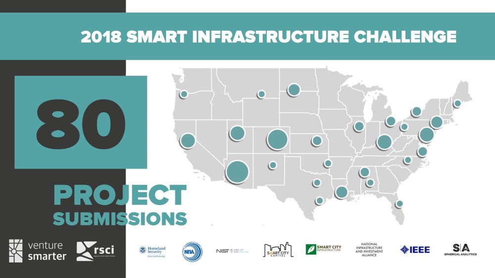 2018 Smart Infrastructure Challenge - 80 project teams from 69 regions are competing for access to more than $50 million in project financing, resources, and support to develop smart infrastructre projects.