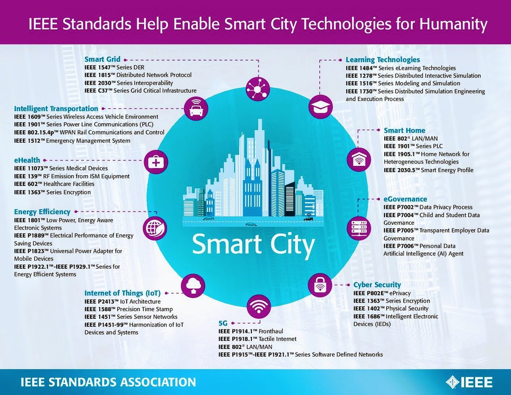 Smart City Technology and Planning Standards - Learn more about IEEE-SA P2784: The Guide to the Technology and Planning Process to Build A Smart City. The standard is sponsored by the IEEE Communication Society and supported by the IEEE Smart Cities Technical Committee.