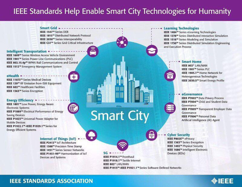 IEEE Smart City Technology Standards