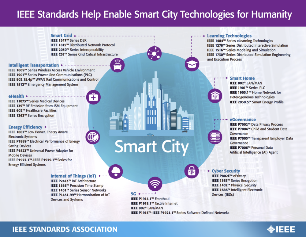 Venture+Smarter+with+IEEE+Standards+on+Smart+Cities.png