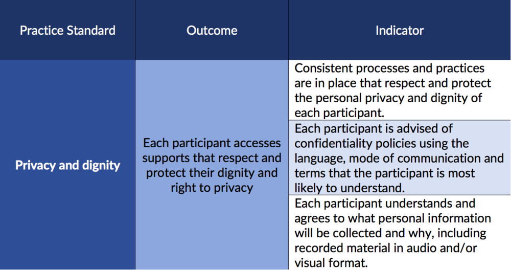 Practice Standard: Privacy and Dignity. Outcome: Each participant accesses supports that respect and protect their dignity and right to privacy. Indicators: 1. Consistent processes and practices are in place that respect and protect the personal privacy and dignity of each participant. 2. Each participant is advised of confidentiality policies using the language, mode of communication and terms that the participant is most likely to understand. 3. Each participant understands and agrees to what personal information will be collected and why, including recorded material in audio and/or visual format.