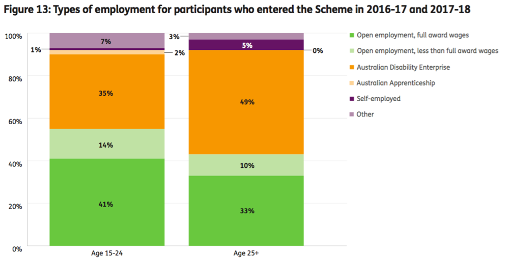Graph: types of employment for participants. Graph divided into participant above and below 25. Participants under 25 are much more likely to be employed in open employment- with 41% employed at openly at award rate and 14% employment openly at below award rate. This compares to 33% and 10% in the above 25 aged group. Only 25% of people below 25 work at an ADE, compared to 49% above. 1% of people below 25 are self employed, compared to 5% above 25.