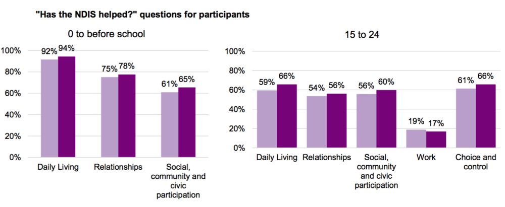 "Two graphs on the question ""has the ndis helped?. For the aged group 0- before school the results were: daily living 92% (Y1) 94% (Y2); relationships: 75% (y1), 78% (y2); social, community and civil participation: 61% (y1), 65% (y2). For age group 15 to 24: daily living: 59% (y1), 66% (y2); relationships: 54% (y1), 56% (y2); social, community and civil participation: 56% (y1), 60% (y2); work: 19% (y1), 17% Y2); choice and control: 61% (y1), 66% (y2)."