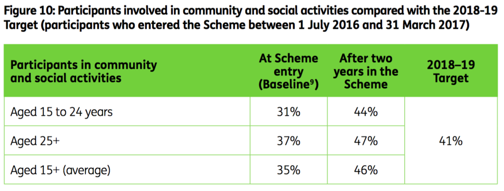 Table: Participants involved in community and social activities compared with the 2018-29 Target (participants who entered the Scheme between 1 July 2016 and 31 March 2017). Participants aged 15-24- baseline 31%, after 2 years in the Scheme 44%. Aged 25+, baseline 37%, after two years in the Scheme 47%. Aged 15+ (average), baseline 35%, after two years in the Scheme 46%. 2018-19 target across all age groups 41%.