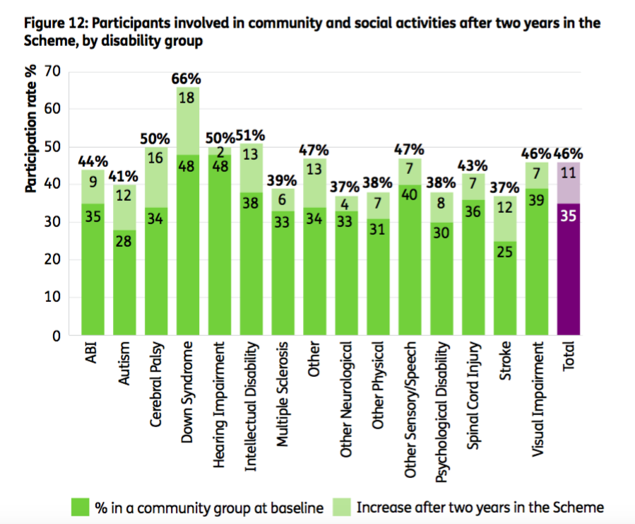 Graph: Participants involved in community and social activities after 2 years in the Scheme, by disability group. ABI, baseline 35%, now 44%. Autism, baseline 28%, now 41%. Cerebral Palsy, baseline 34%, now 50%. Down Syndrome, baseline 48%, now 66%. Hearing impairment, baseline 48%, now 50%. Intellectual disability, baseline 48%, now 51%. MS, baseline 33%, now 39%. Other, baseline 34%, now 47%. Other Neurological, baseline 33%, now 37%. Other physical, baseline 31%, now 38%. Other sensory/speech 40%, now 47%. Psychosocial disability, baseline 30%, now 38%. Spinal cord injury, baseline 36%, now 43%. Stroke, baseline 25%, now 37%. Visual impairment, baseline 39%, now 46%. Total, baseline 35%, now 46%.