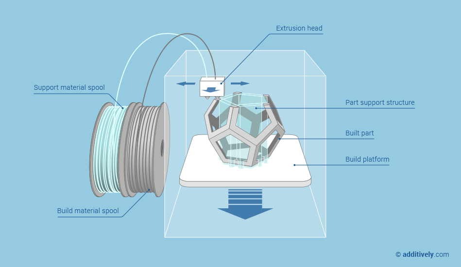 Fabrikering med filament.