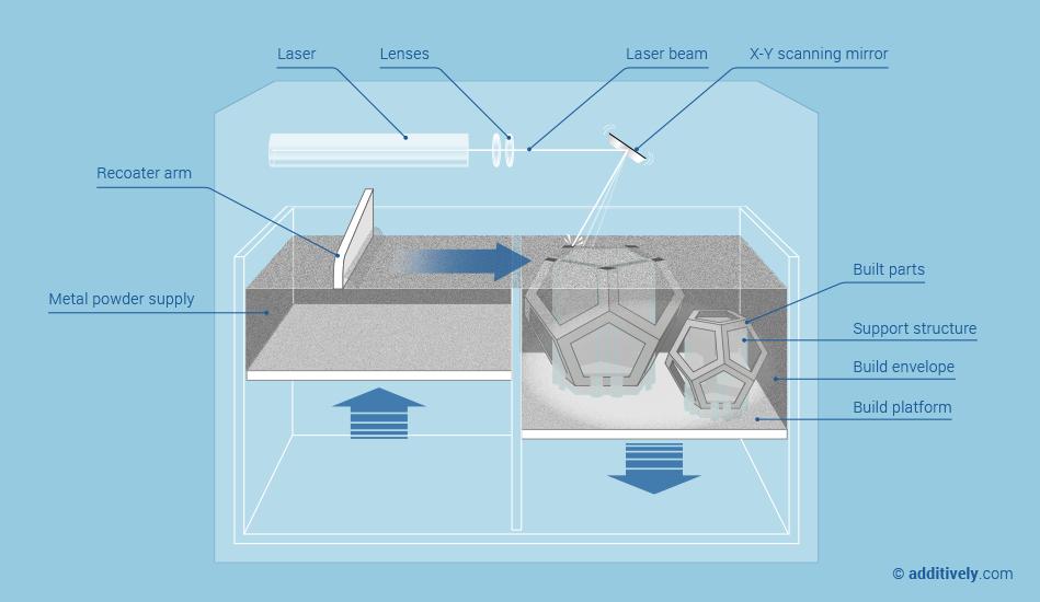 Pulverfusjon, et lag med smeltbart pulver blir dratt over modellen som senkes ned for å forme det neste laget, her lasersmelting.