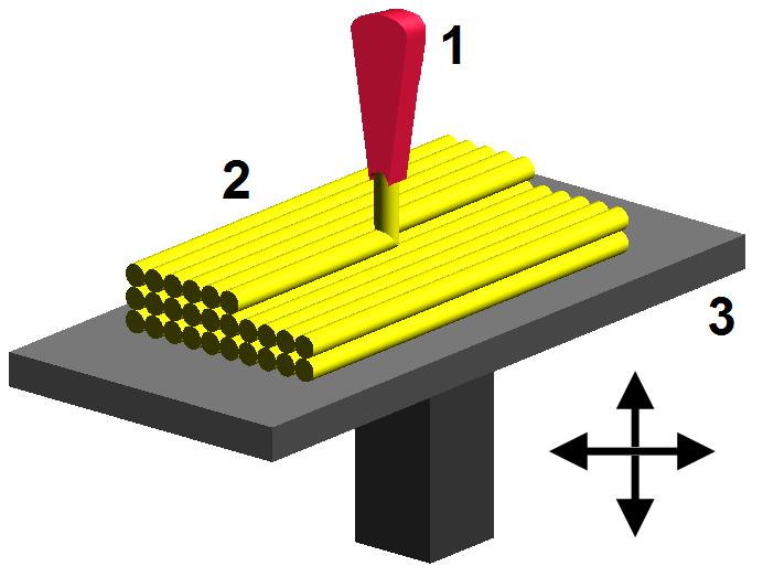 1) FDM-hode / dyse som beveger seg i X og Y aksen (høyre/venstre og bak/frem)  2) Modell bygget opp av filament lagt lagvis  3) Byggeflate som beveger seg i Z aksen (opp/ned)