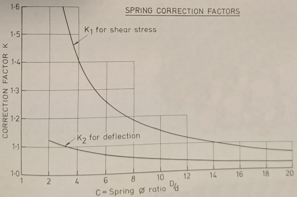 spring_correction_factors.png