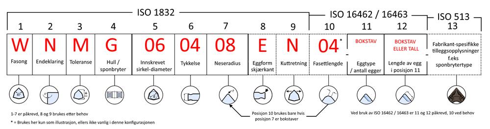 ISO1832_karbidskjaer_designeringer.png