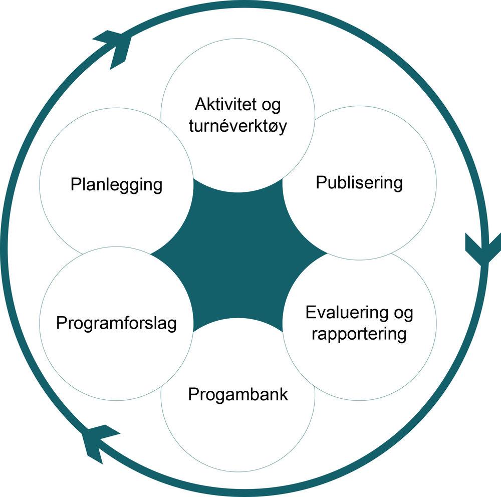 Overordnede arbeidsflater i ny DKS-portal