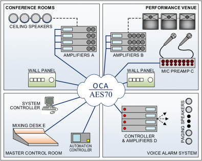 AES70 and OCA solutions can be combined in the same network, resulting in a wide variety of solution options.