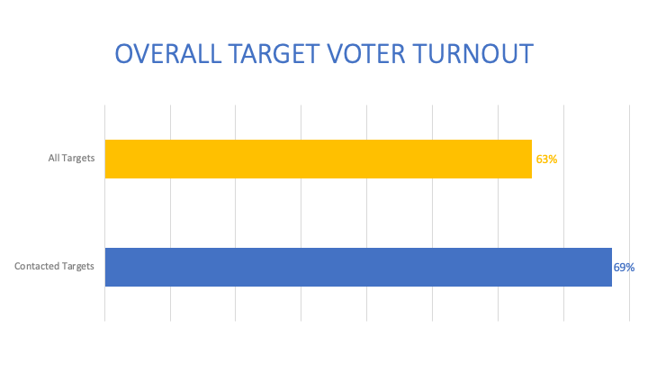 Overall Target Voter Turnout