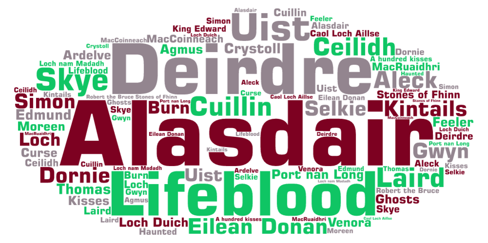 A sampling of some words from  A Hundred Kisses . Created by WordArt.com.