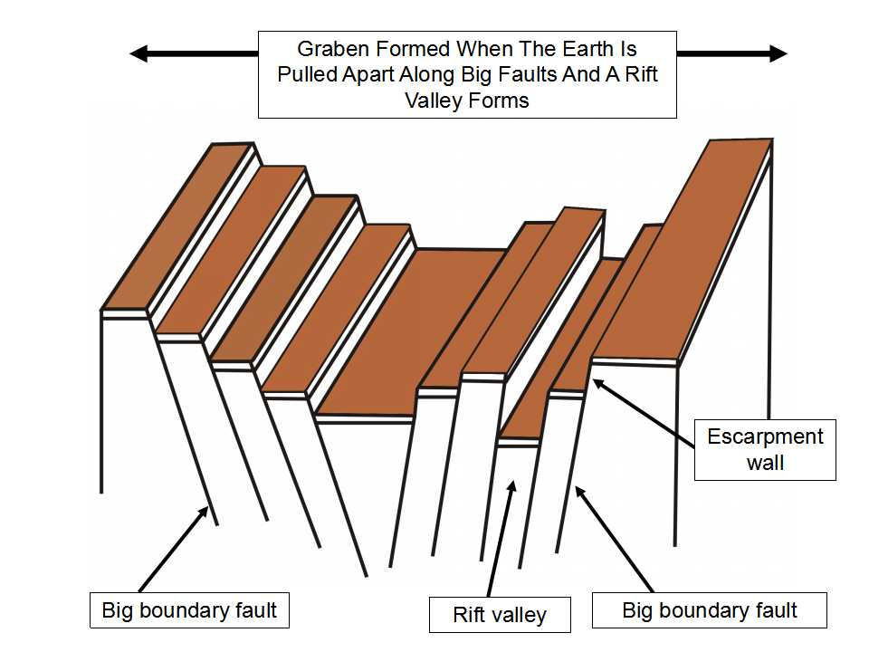 Figure 1: A cartoon that illustrates how a  graben zone, with a rift valley, forms when the Earth is pulled apart along big, parallel faults. The central land area drops down to fill the space left by the left and right blocks as they are pulled apart. That is where the rift valley forms. There can be several smaller rift valleys within one larger graben zone. Image by E. Ginn, 2016.