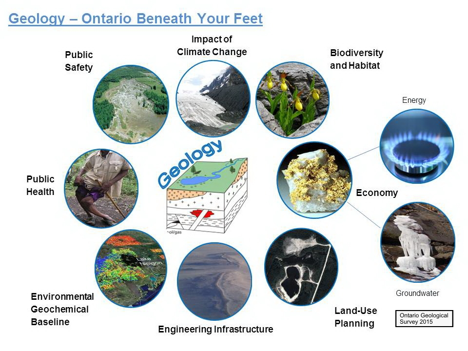 Knowledge about the geology of Ontario is critical to inform decisions related to public health and safety, the health of the environment, impact of climate change, biodiversity and habitats, sources and quality of groundwater, minerals and energy, physical engineering of structures and physical infrastructure like roads, and land-use planning.