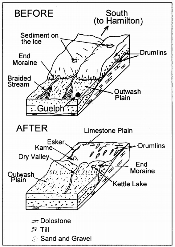 Figure 7: Glacial landforms that were created in the Guelph area during and at the end of the great ice age as the glacier melted away. Image from:  W. Chesworth, P. Martini, P. McCarthy, and S. Sadura (1997) Geology and Land Use Between Guelph and Hamilton: A Self-guided Tour, Department of Land Resource Science, University of Guelph.