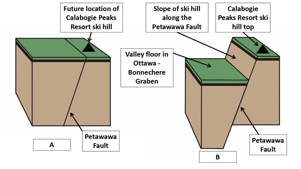 Figure 4: Creation of the  Calabogie Peaks Resor t ski hill. Step A: the land begins to get stretched and the Petawawa faults is created about 600 million years ago. Step B: the land is dropped down along the Petawawa Fault to created the Ottawa - Bonnechere Graben. The steep walls of the rift valley create the elevation difference needed to make a ski hill. The base of the ski hill lies at the edge of the rift valley floor in the Ottawa - Bonnechere Graben. Image created by E. Ginn
