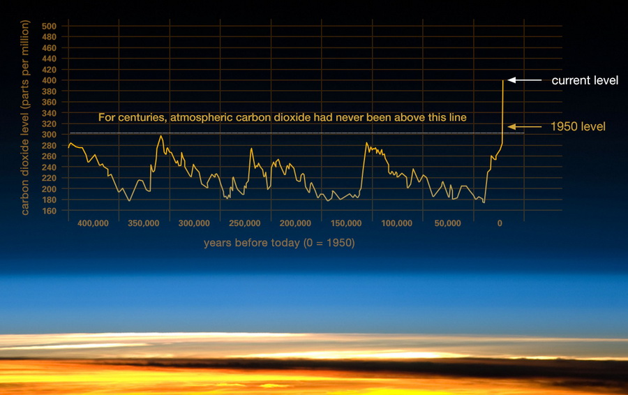 Figure 8: This image shows a more detailed summary of CO2 in the Earth's atmosphere over the last 400,000 years, based on analyses of atmosphere gas bubbles that were trapped in glacial ice. That concentration ranged between an high of about 300 parts per million (ppm) and a low of about 180 ppm. What is dramatic is the jump of CO2 in the atmosphere in very recent times (right end of image) to over 400 ppm in the last 20,000 years. Most of that jump took place in the last 300 years!. Concentration of CO2 in the Earth's atmosphere is higher today than it has been been in the past 400,000 years.  In 2013, CO2 levels exceeded 400 ppm. This increase in CO2 is related to burning of coal, oil and natural gas. Image source:  NASA - The Relentless Rise of Carbon Dioxide .