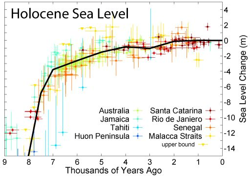 Figure 13: This figure shows the sea level change over the past 8,000 years during the geological time called the Holocene. The horizontal axis shows time, in thousands of years in the past. The vertical axis shows the change in sea level in metres. The key time period is present back to 2000 years, when the seal level was constant, or rose at a very slow rate. The big sea level rise from 8,000 years to about 4,000 years illustrates the result of warming climate and the last melting of the glaciers that grew during the last great ice age. Image source:  Sea level change in the Middle Ages and the Little Ice Age .