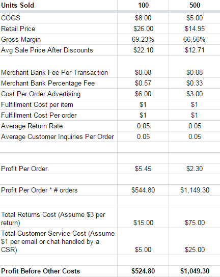 Gross-Profit-Volume-Discount-Ecommerce-Pricing-Strategy
