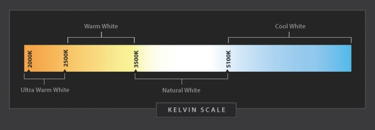 Kelvin light color scale