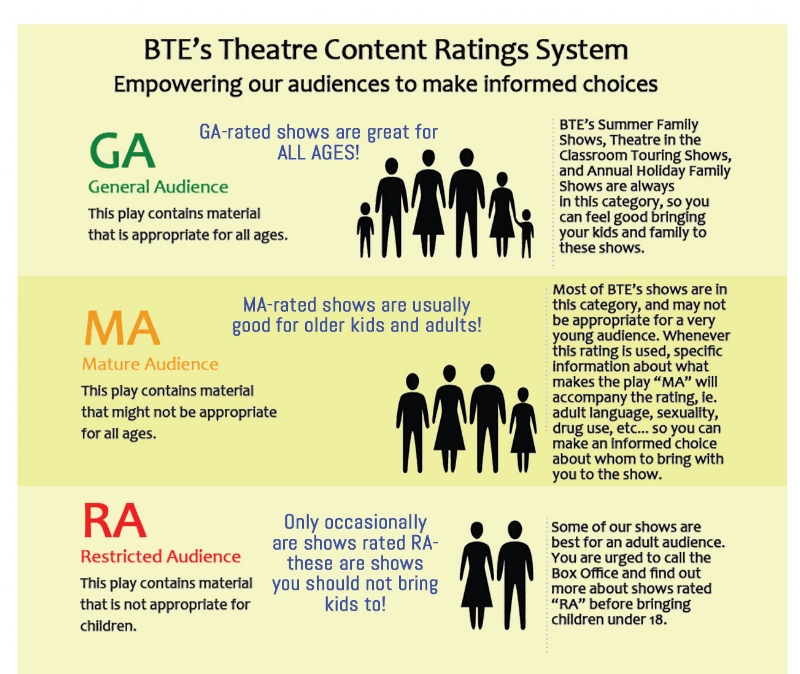 Bloomsburg Theater's Ensemble Content Rating System