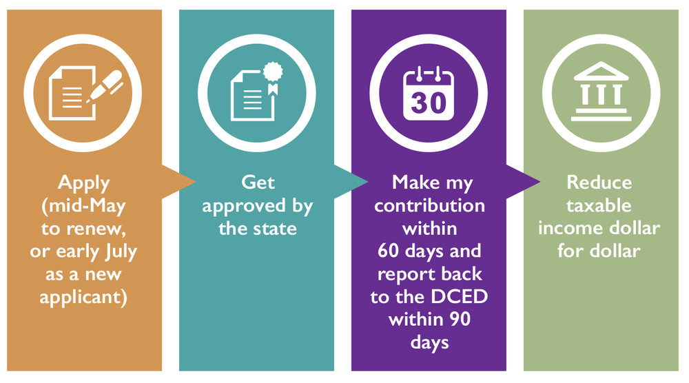 Image of steps for the Educational Improvement Tax Credits
