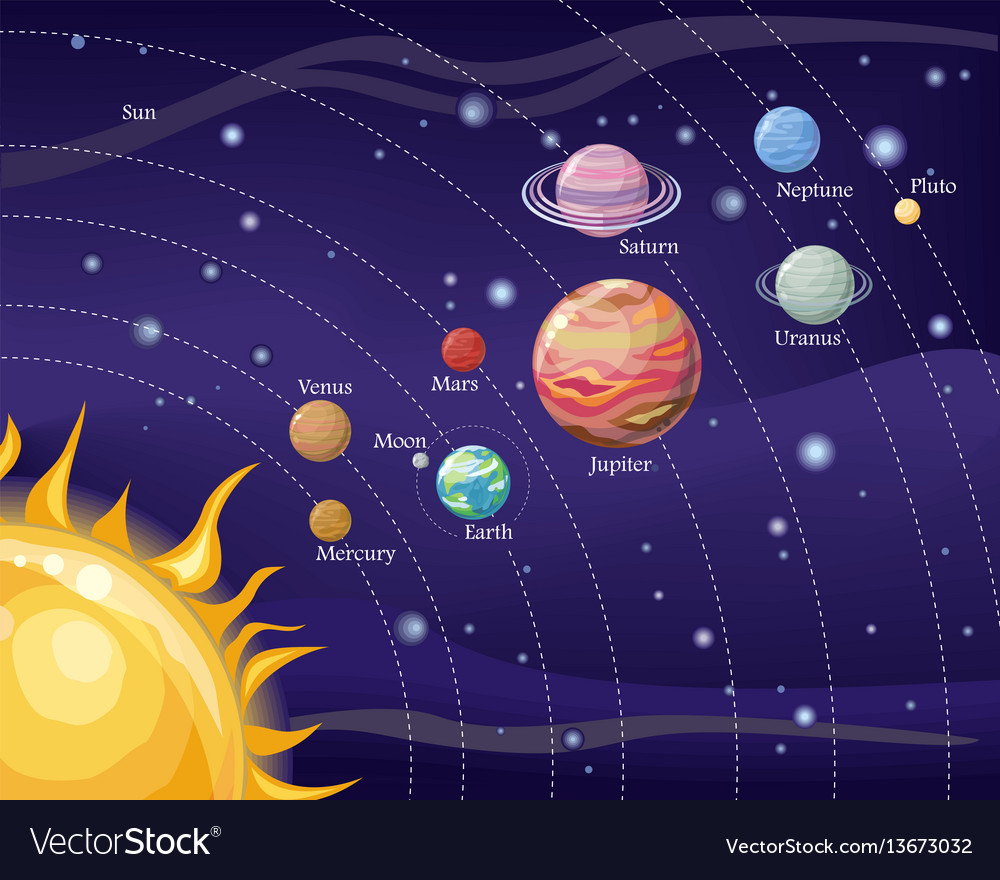 Our solar system is made up of the eight regular planets and five dwarf planets that orbit our sun, their moons, comets, ASTEROIDS, dust, gas, and dark matter. Our Solar System is located in the constellation called Orion. Orion is located in the Milky Way Galaxy— which has 100-400 billion stars! We are constantly exploring and learning more. Did you know It takes our solar system about 230 million years to complete one orbit around its galactic center?More Info - The Solar System