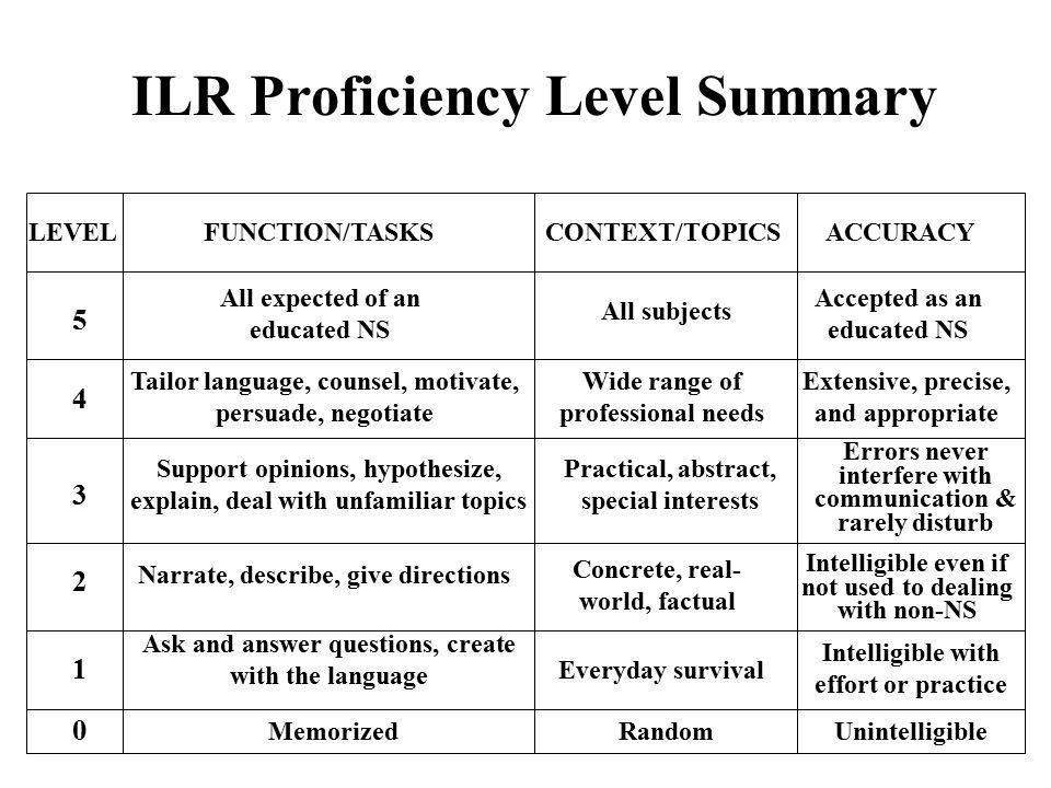 ILR+Proficiency+Level+Summary.jpg