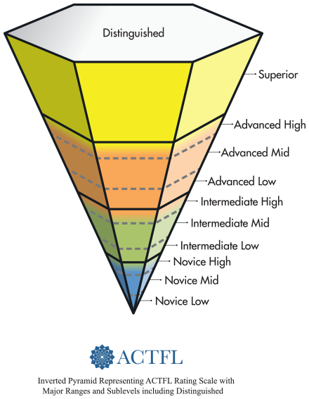 ACTFL-proficiency-scale.png