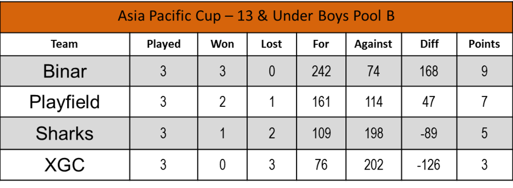 U13 Boys - Pool B.png