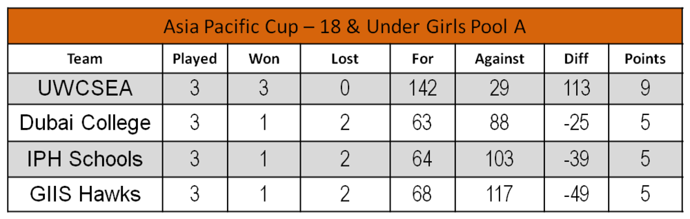 U18 Girls - Pool A.png