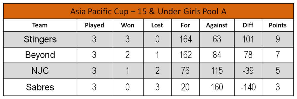 U15 Girls - Pool A.png