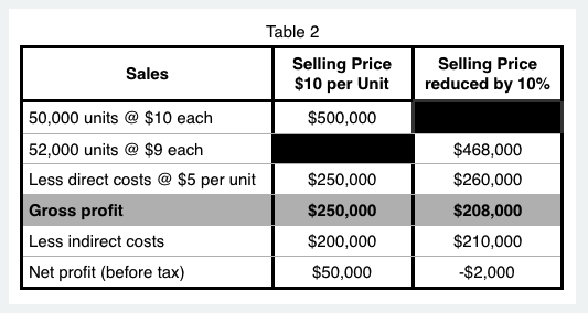 3-ways to increase profitability - table 2