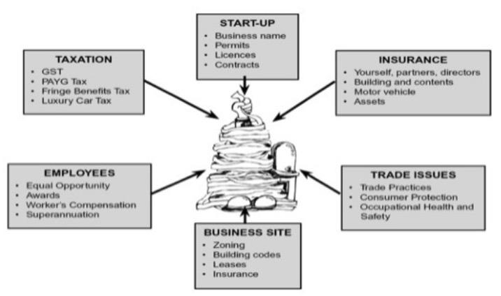 Business legal obligations