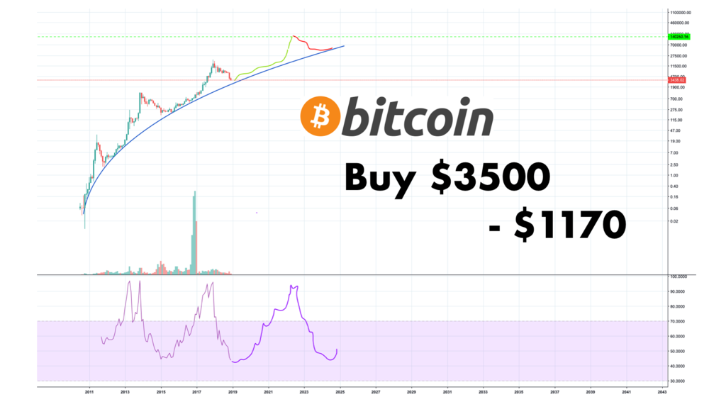 Buy Bitcoin between $3500 - 1170 by Worknb