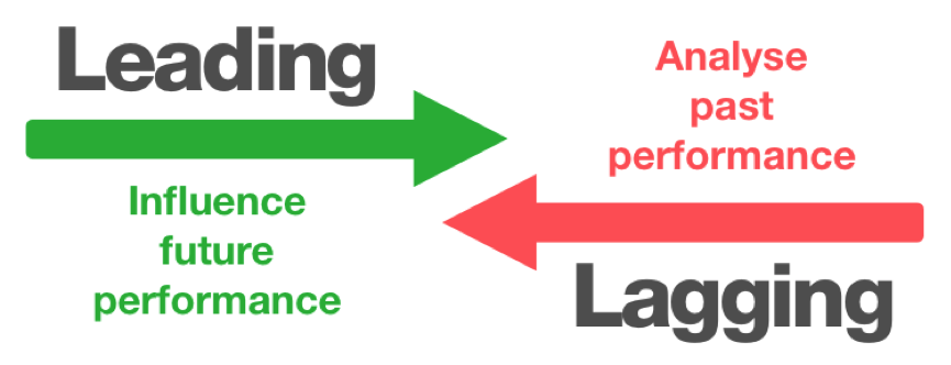 leading-lagging-indicators.png