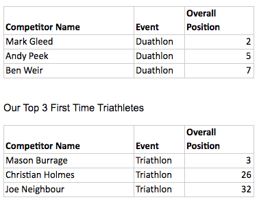 Southend-Triathlon-First-Time-Triathletes.png