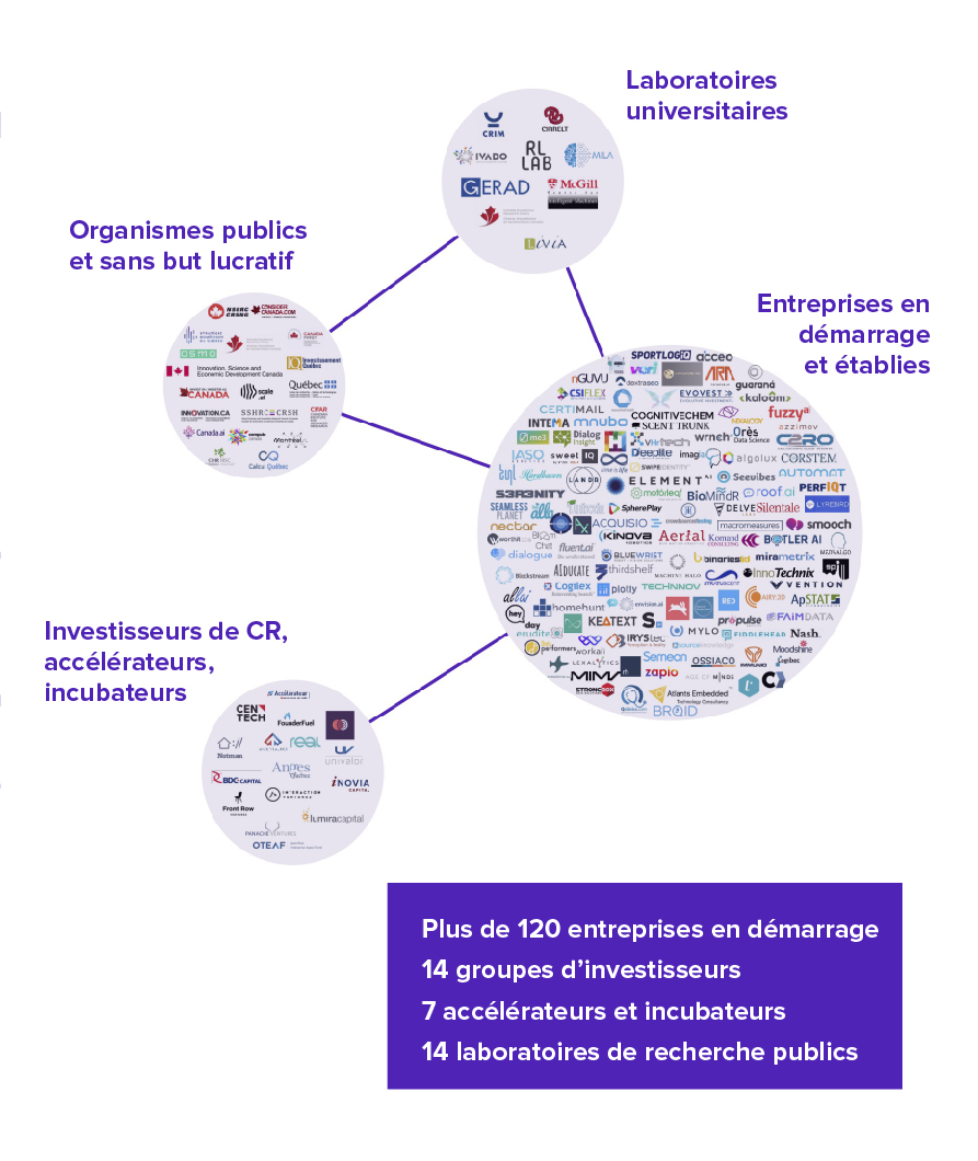 L'écosystème de l'IA à Montréal - Présence de l'Institut des algorithmes d'apprentissage de Montréal (MILA) et de l'Institut de valorisation des données (IVADO)Apport important d'acteurs internationauxMême si Montréal ne compte pas le plus grand nombre d'entreprises en démarrage, l'ampleur des ententes et le financement généreux en recherche qu'elle connaît font d'elle un pilier central de l'écosystème national. Le nombre grandissant d'acteurs internationaux qui s'installent à Montréal démontre que son écosystème est en train de devenir une des plaques tournantes de l'IA dans le monde.
